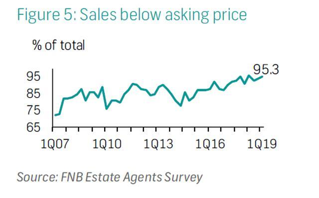 """Estate agents' perceptions in the first quarter of the year reveal a """"stabilising"""" residential property market in South Africa, although still favouring buyers with a marginal rise in the percentage of sellers having to drop their asking price in order to sell."""